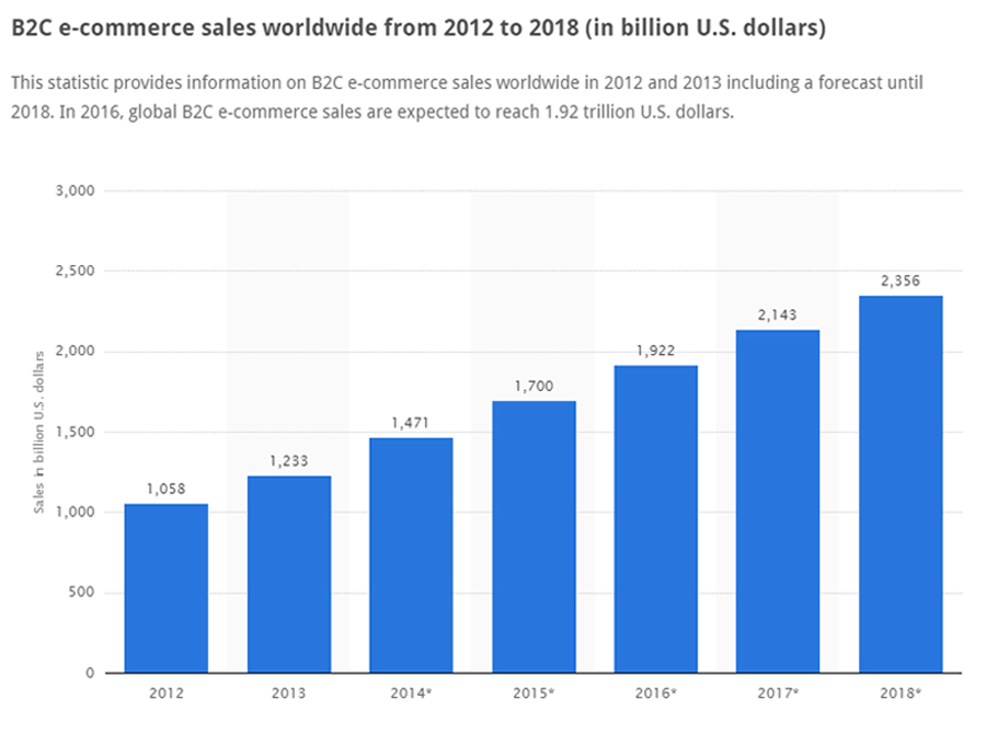 B2C eCommerce sales worldwide 2012-2018