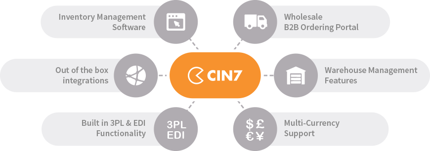 Cin7 Modules - POS Software, Inventory Management, Wholesale B2B Ordering, Warehouse Management, Multi Currency Support, 3PL and EDI