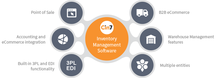 Diargram showing how Cin7 Inventory Management Software connects your business channels