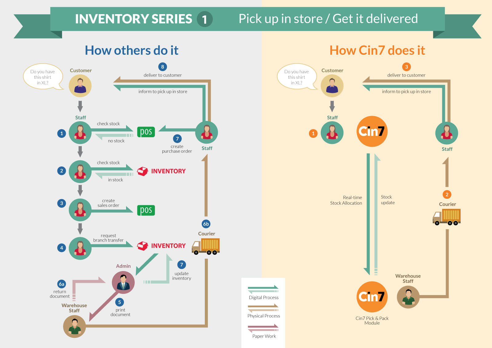 A diagram about how combined POS software and Inventory simplify complex retail scenarios