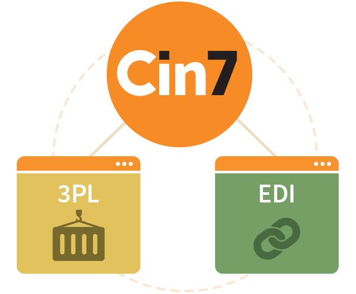 Diagram showing Cin7 Linking Direct EDI Orders with 3PL fulfilment