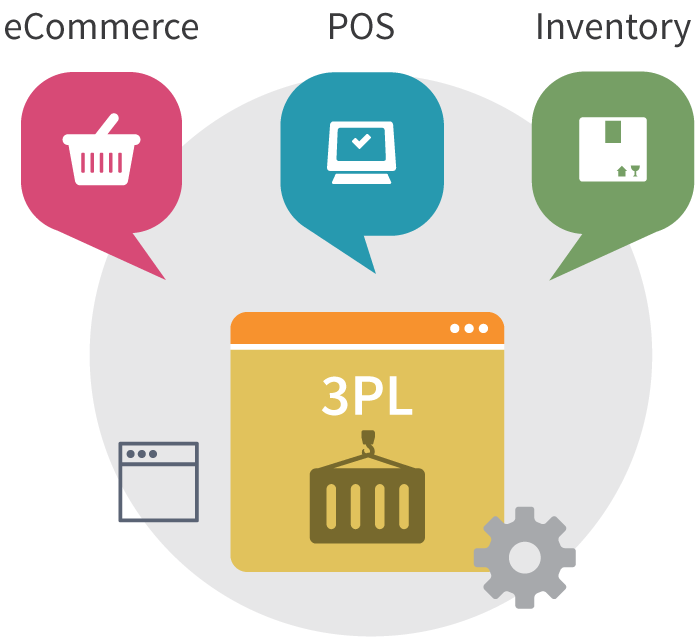 Third Party Logistics Integrations via Cin7 link with your Inventory and Sales channels