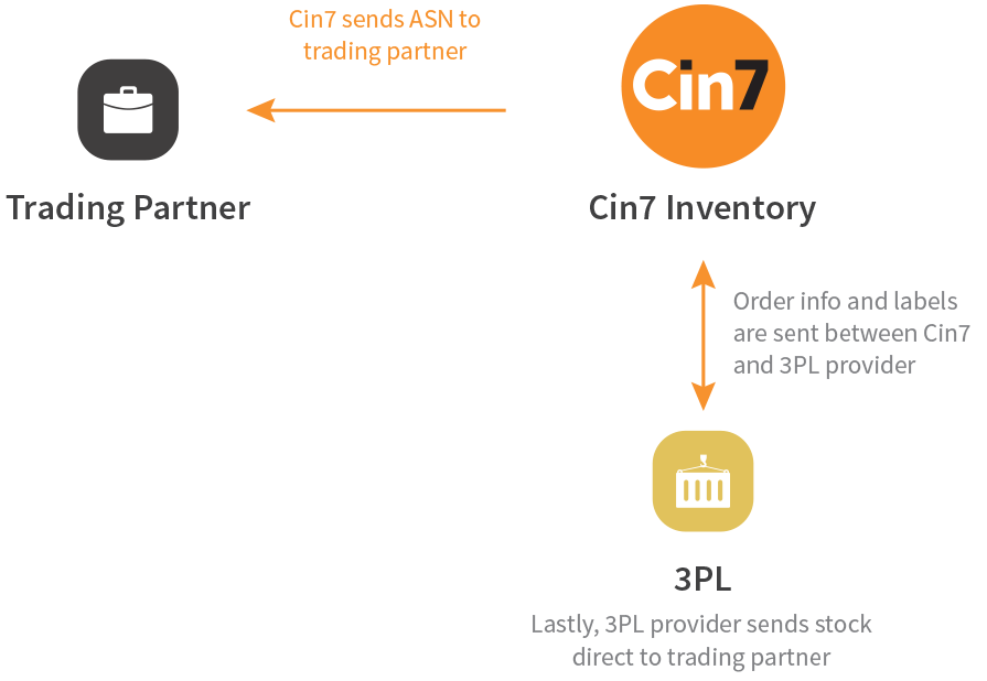 further streamline wholesale processes by integrating with 3PLs to work alongside EDI