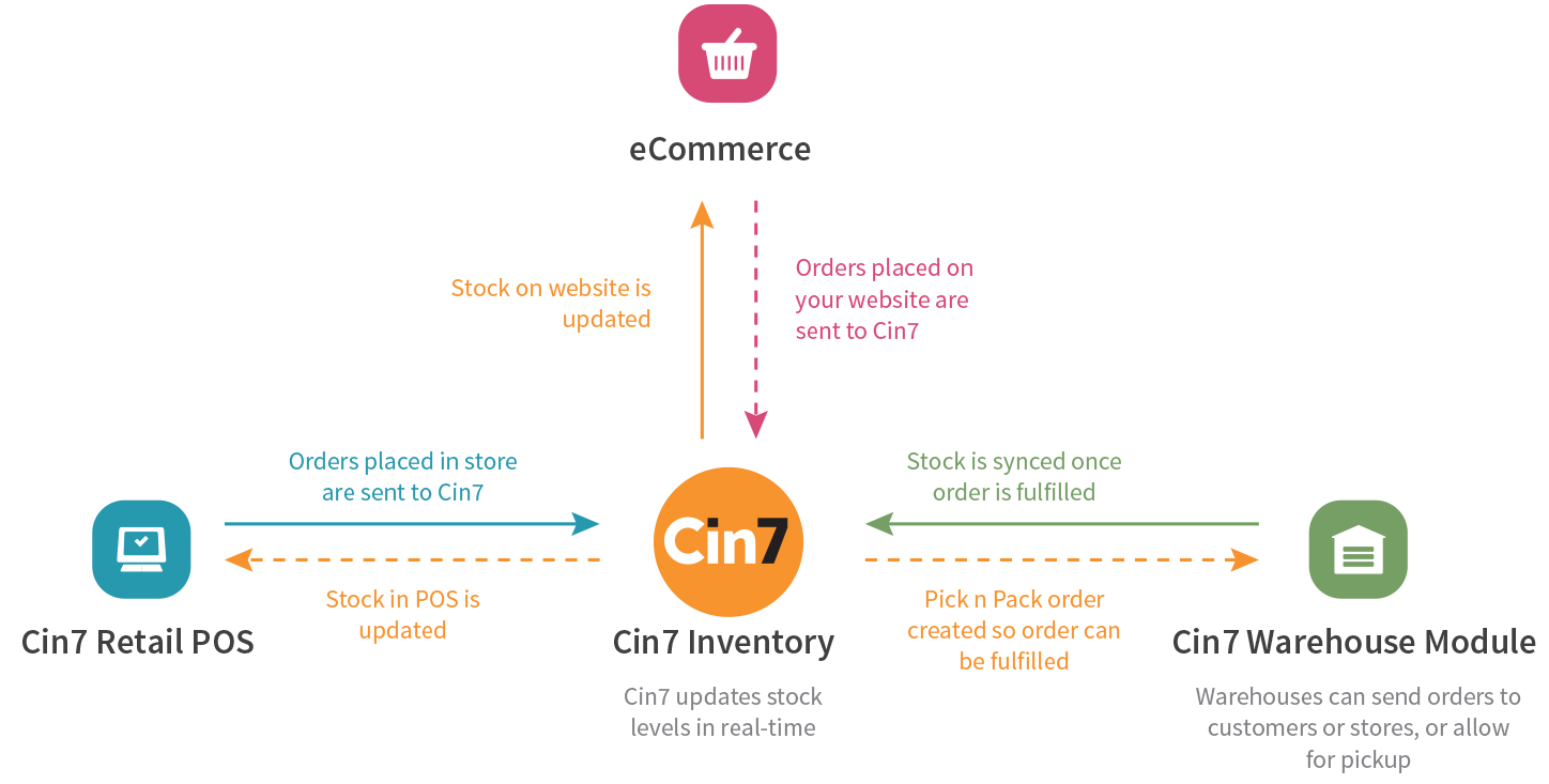 Diagram showing how cin7 works for retail by sharing data in real-time between POS, ecommerce and warehouses.